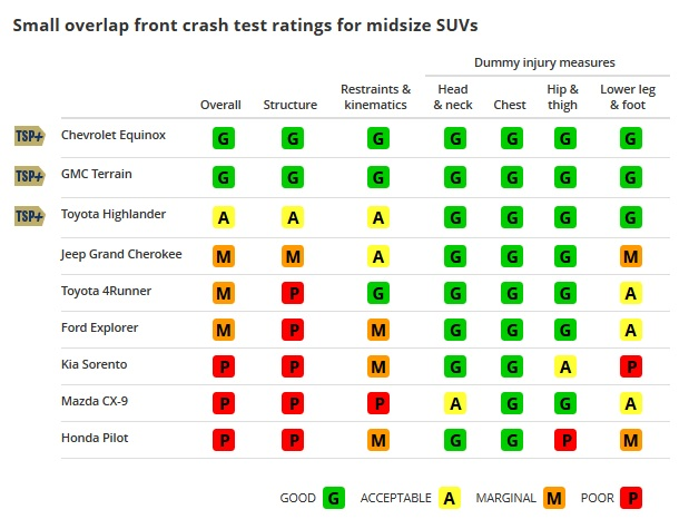 http://www.autopten.com/autoblog/photos/iihs-small-overlap-front-crash-test-rating-midsize-suvs.jpg