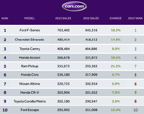 best-selling 2013 cars chart